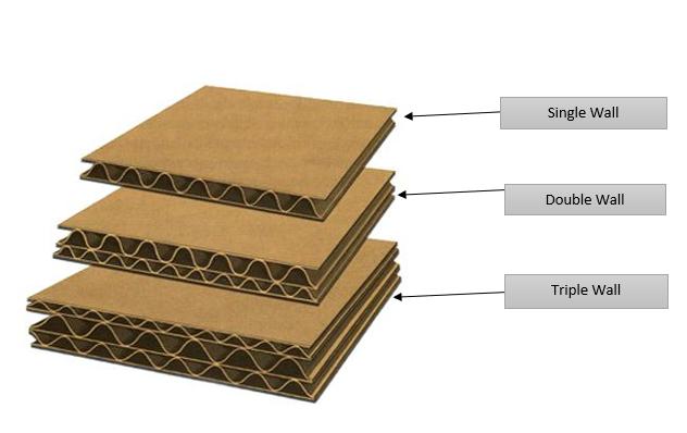 Single Wall & Double Wall Corrugated Cardboard Box
